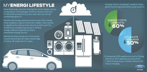 Ford-My-energy-lifestyle