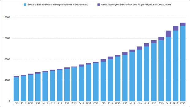 Elektro-Bestandsentwicklung-2012-2013