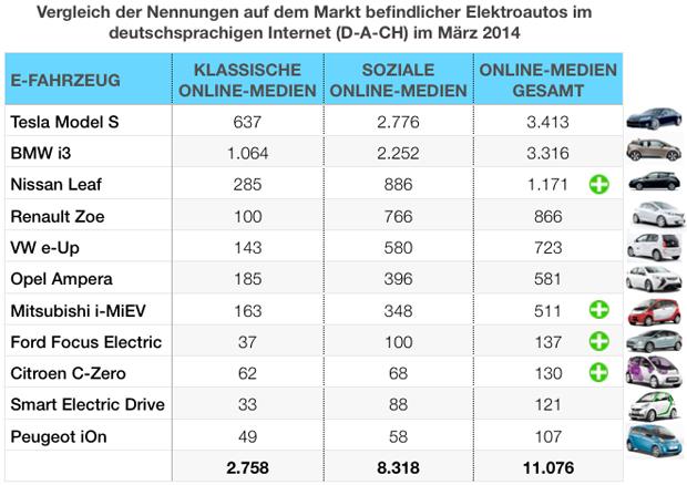 eMobility-Buzz-Tabelle-0314