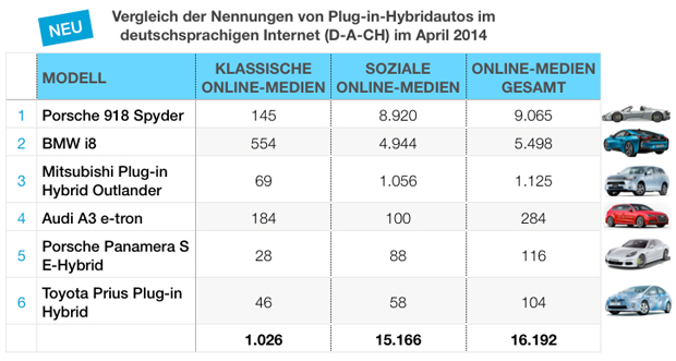 eMobility-Buzz-Tabelle-0414-Plugin