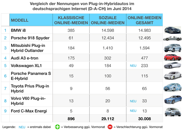 eMobility-Buzz-Tabelle-0614-Plugin