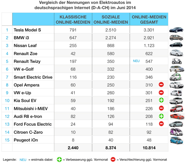 eMobility-Buzz-Tabelle0614