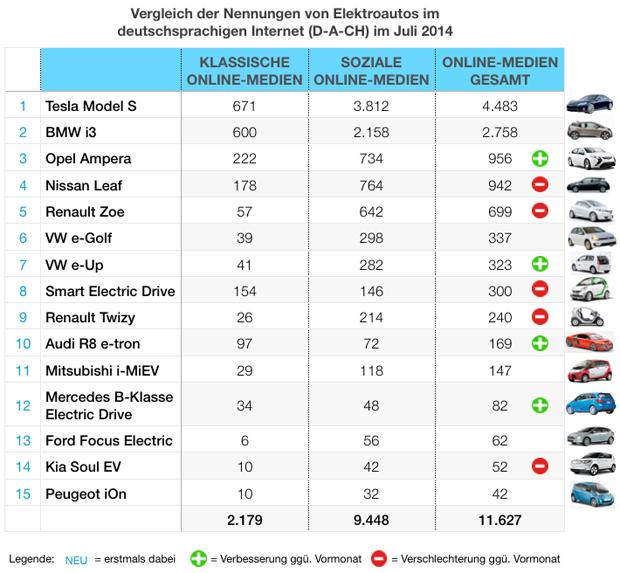 eMobility-Buzz-Tabelle-0714-Elektro