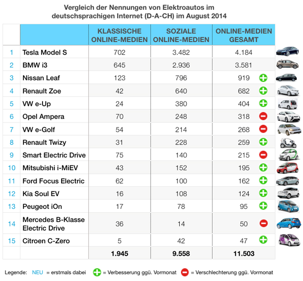 eMobility-Buzz-Tabelle-0814-Elektro