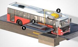 Scania-Elektrobus