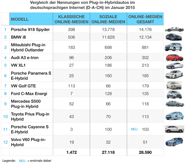 eMobility-Buzz-Tabelle-0115-Plugin