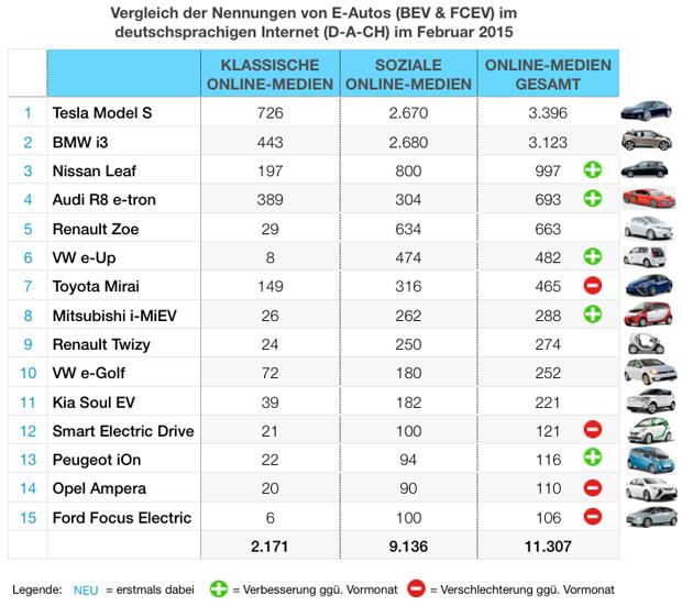 eMobility-Buzz-Tabelle-0215-Elektro