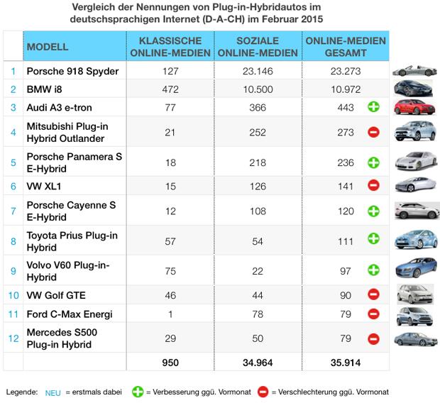 eMobility-Buzz-Tabelle-0215-Plugin