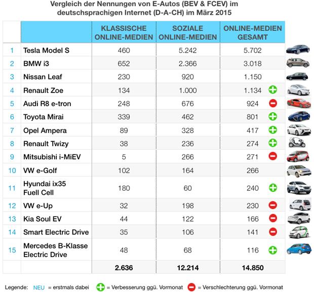 eMobility-Buzz-Tabelle-0315-Elektro