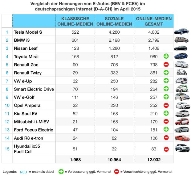 eMobility-Buzz-Tabelle-0415-Elektro