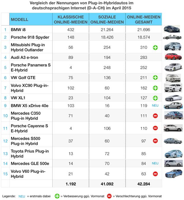 eMobility-Buzz-Tabelle-0415-Plugin