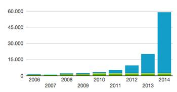 Registrierte E-Fahrzeuge (EV + PHEV) in Norwegen. 2014 ging die Post ab. Quelle: evnorway.no