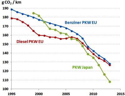 Zeittrend-CO2-Emissionen-neu-zugelassener-Autos-EU-Japan-Helmers-2015