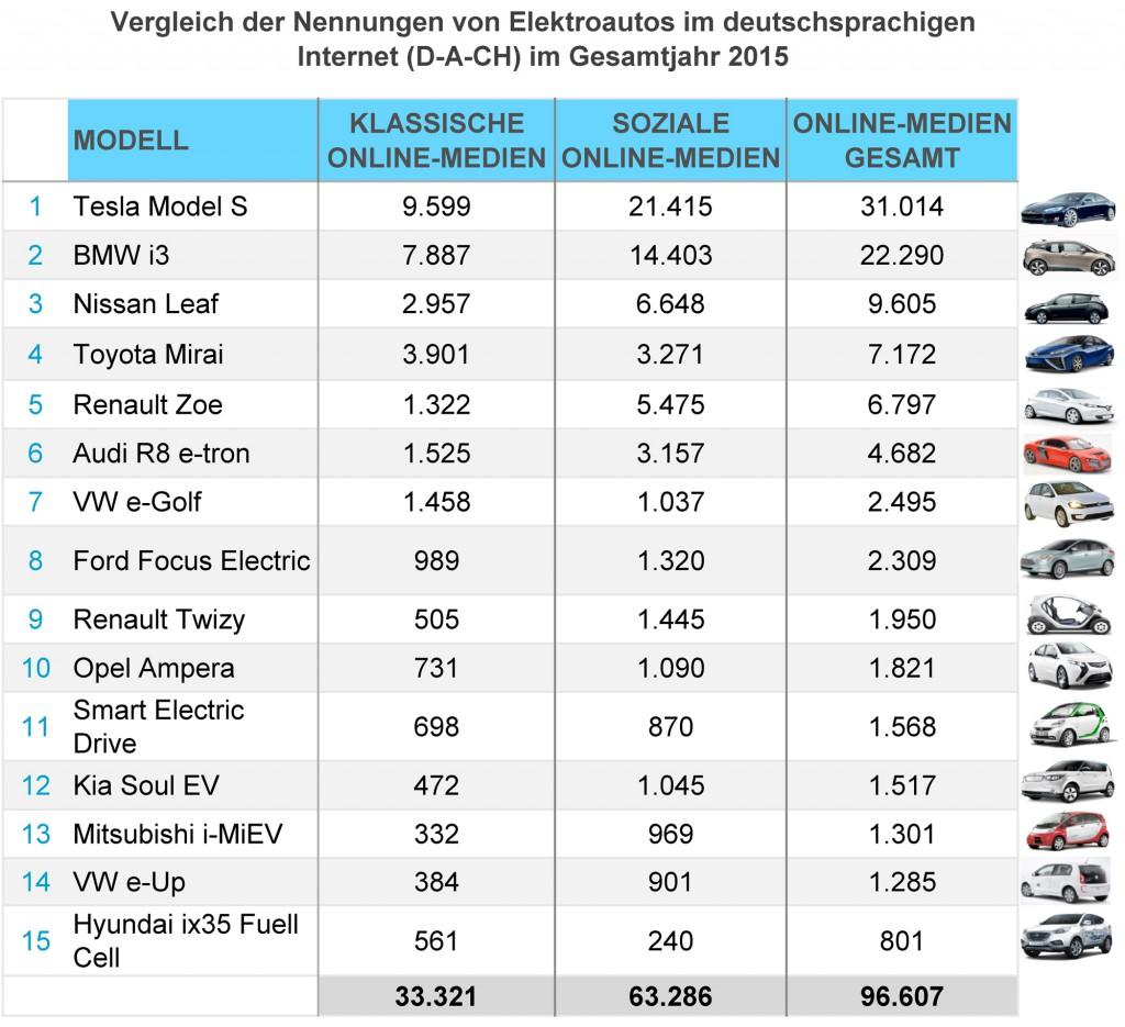 eMobility-Buzz-Gesamt-2015-Elektro