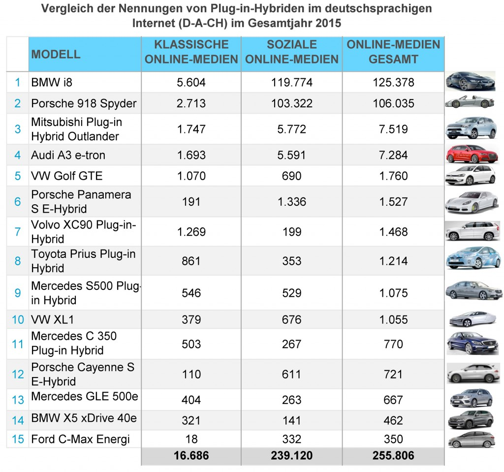 eMobility-Buzz-Gesamt-2015-Plug-in-Hybrid