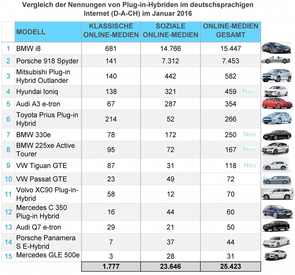 eMobility-Buzz-Jan-2016-PlugIn