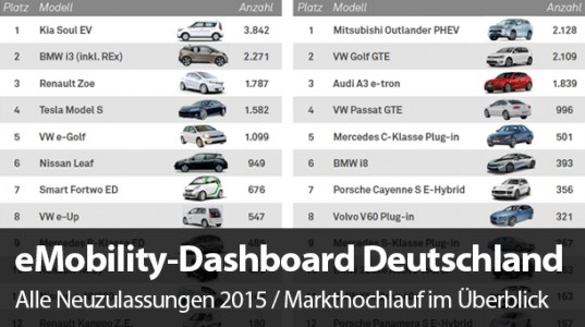 eMobility-Dashboard-Header-2015