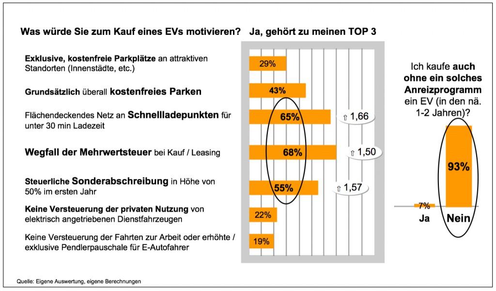 Befragung-Konstanz-Anreize