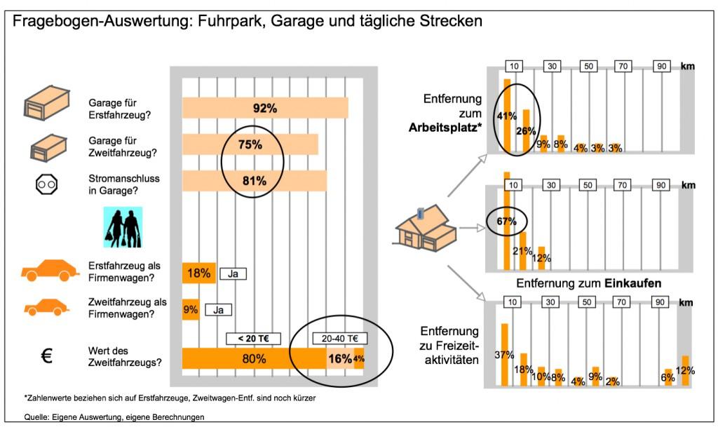 Befragung-Konstanz-Wohnsituation
