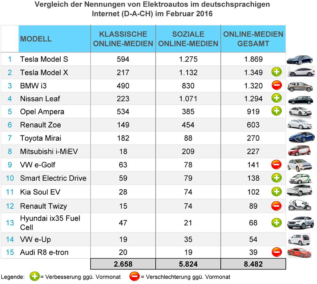 eMobility-Buzz-Feb-2016-Elektro