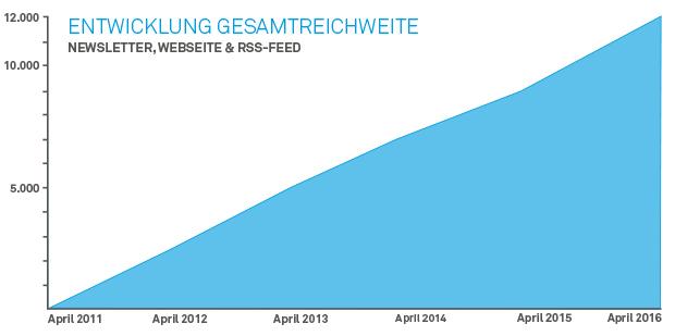 Wachstum Reichweite electrive.net 2011-2016