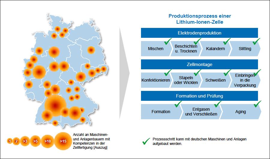 """Heatmap des Maschinen- und Anlagenbaus mit Kompetenzen in der Zellfertigung. Bildquelle: Studie """"Batteriezellproduktion in Deutschland"""" von VDMA und PEM der RWTH Aachen"""