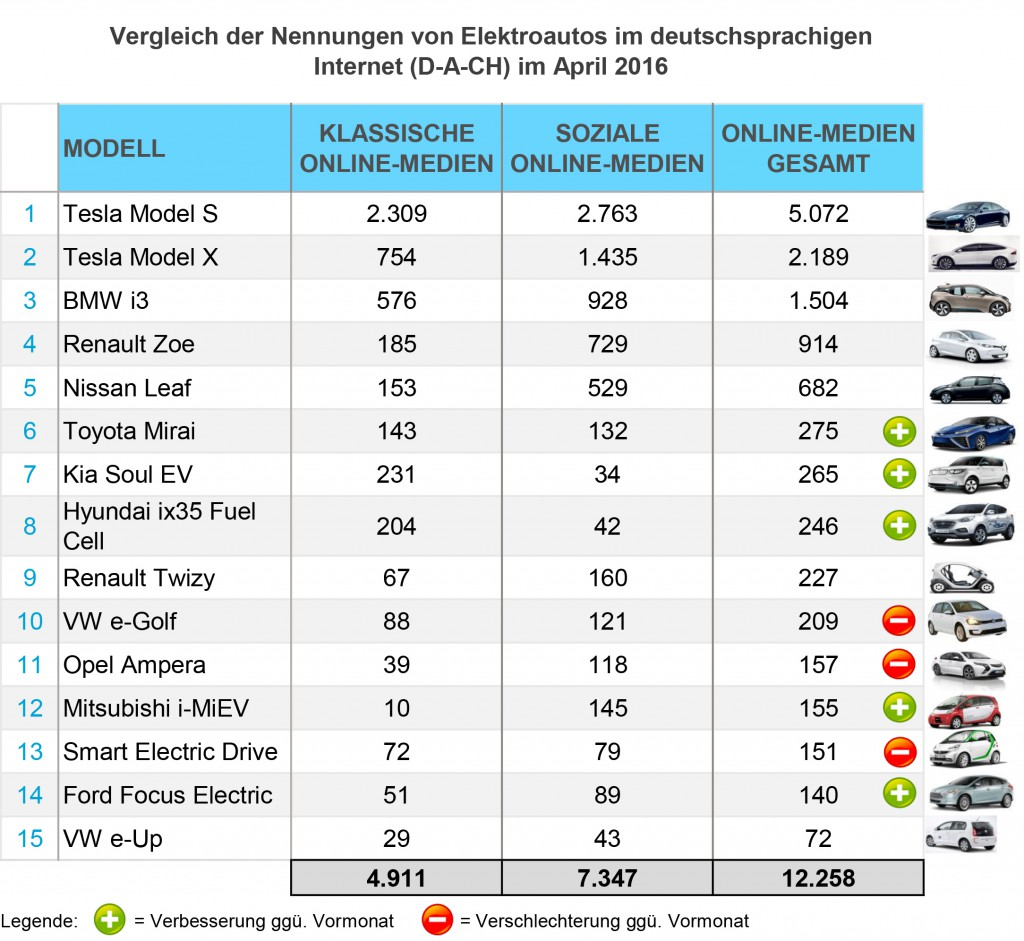 eMobility-Buzz-April-2016-Elektro