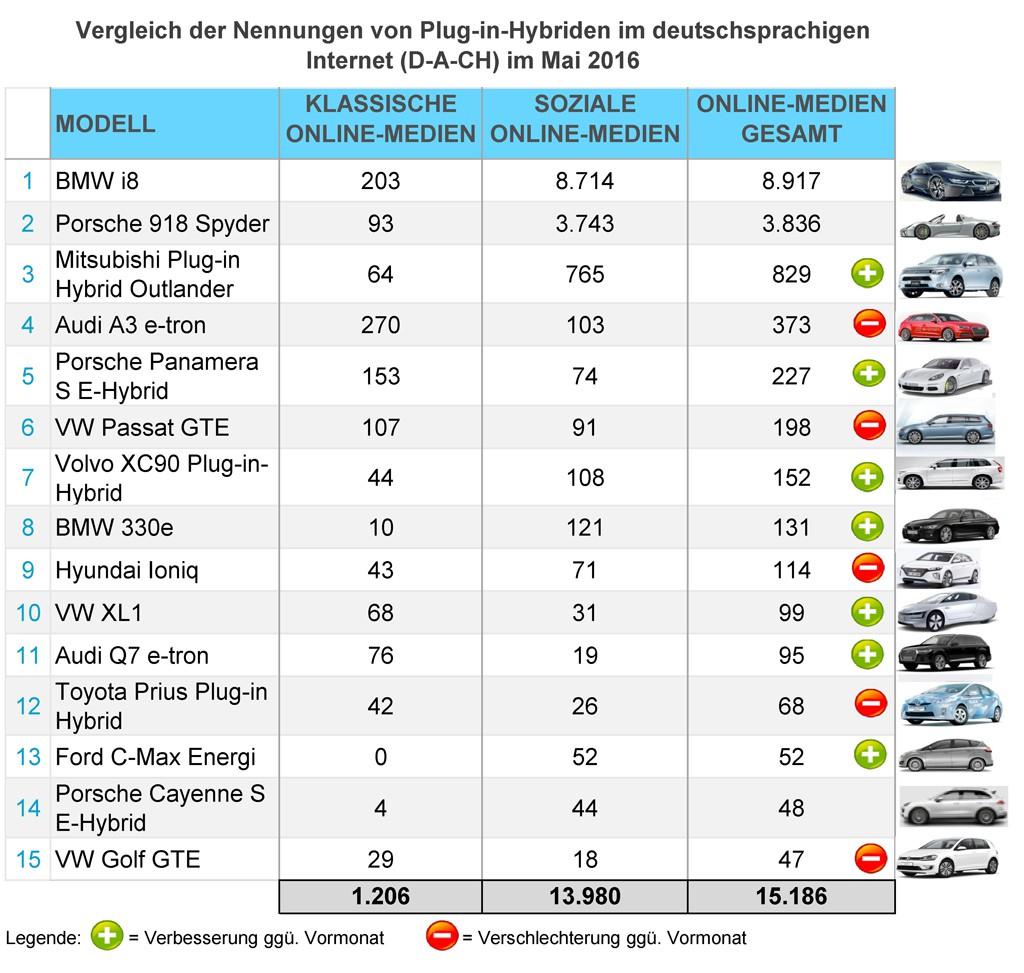 eMobility-Buzz-Mai-2016-Plugin