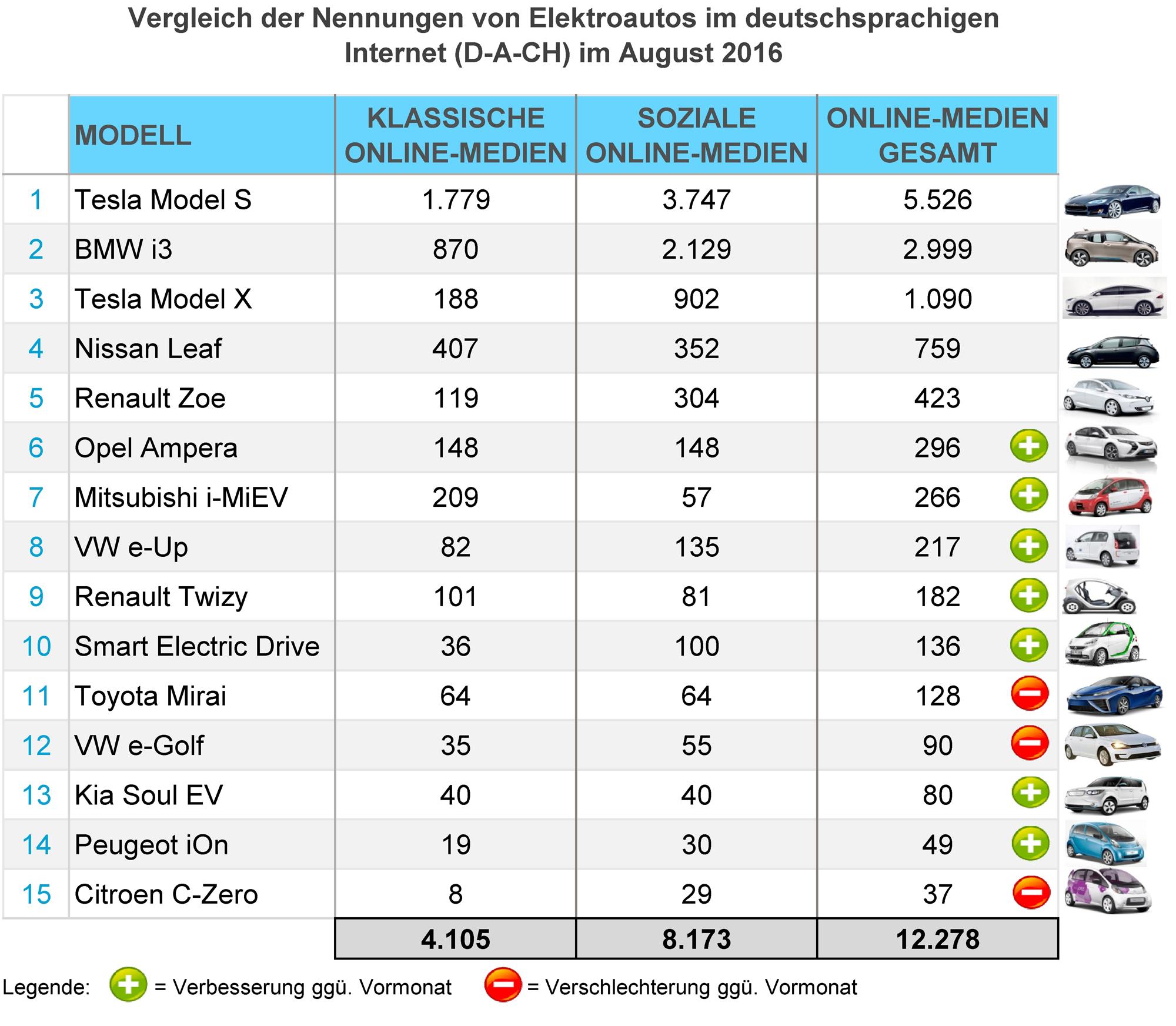 eMobility-Buzz-August-2016-Elektro