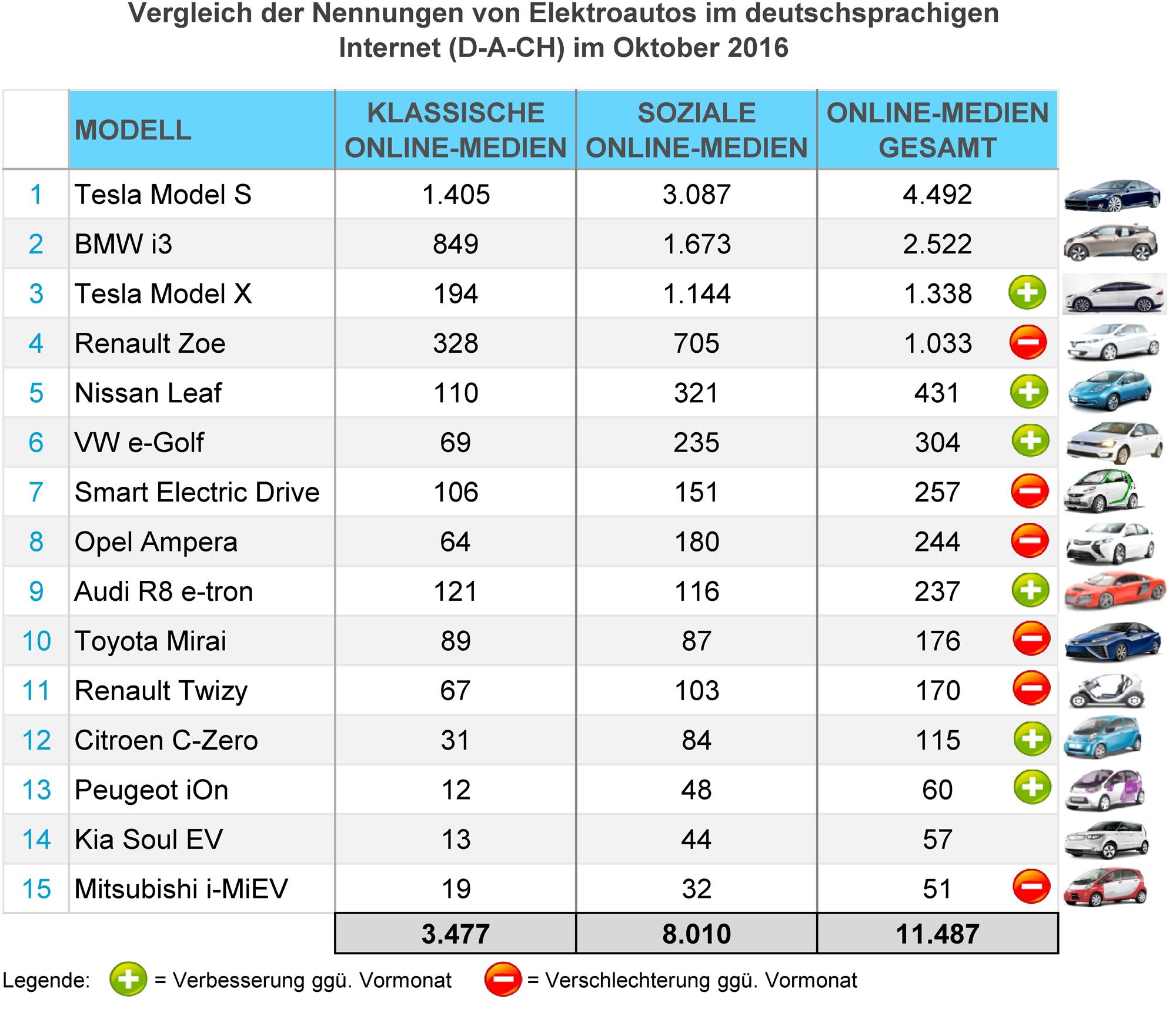eMobility-Buzz-Oktober-2016-Elektro
