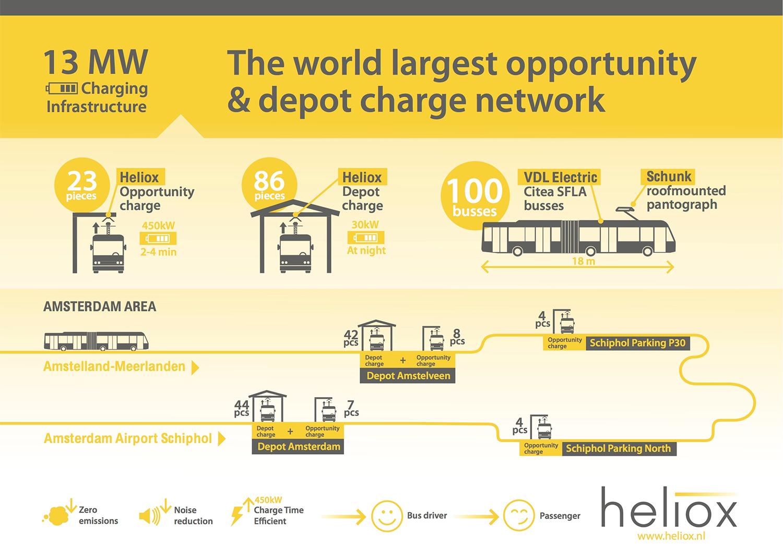 heliox-13-mw-ladesystem-amsterdam-infografik