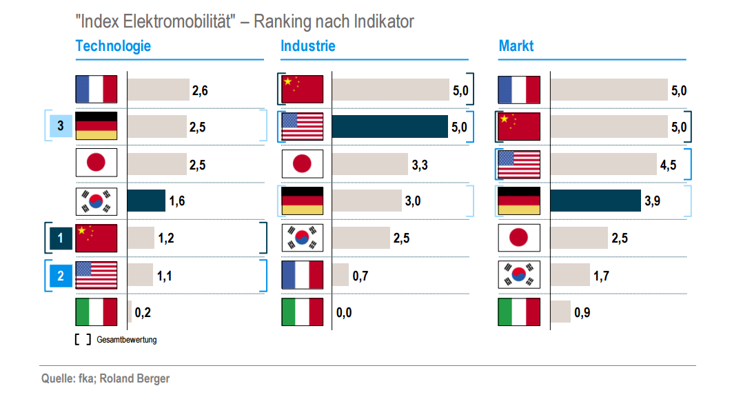 index-elektromobilitaet-roland-berger-ranking-2017