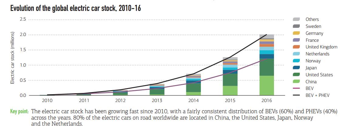 zwei-millionen-elektroautos-weltweit