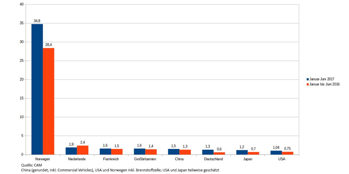 cam-tabelle-vergleich-weltweit