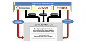 toyota-mazda-denso-e-autos-joint-venture