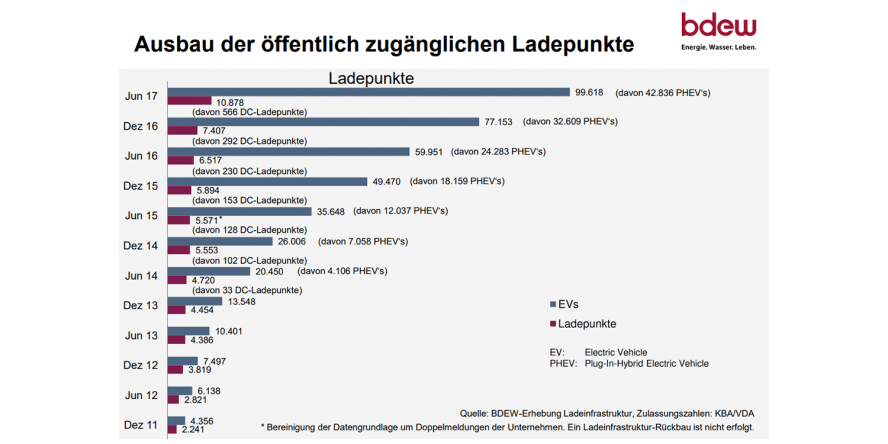 bdew-ladepunkte-deutschland-2017-01
