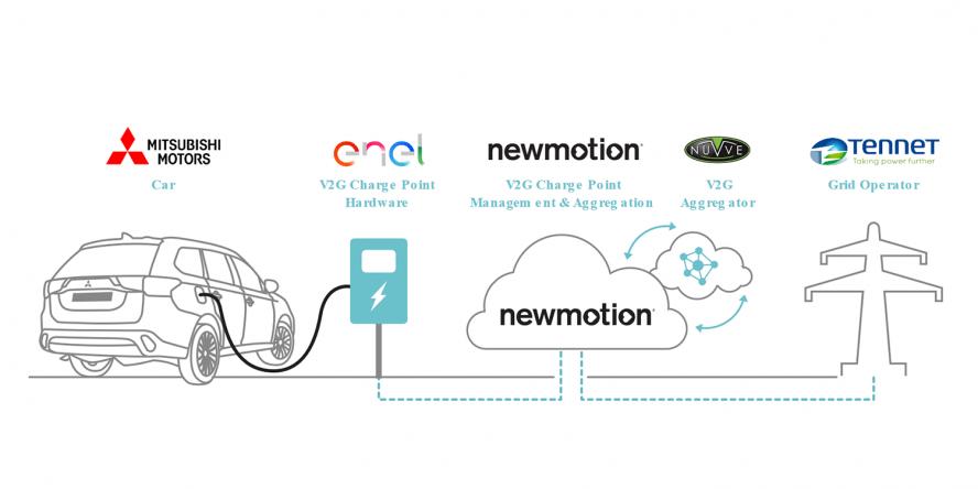 newmotion-mitsubishi-enel-tennet-v2g-projekt-04