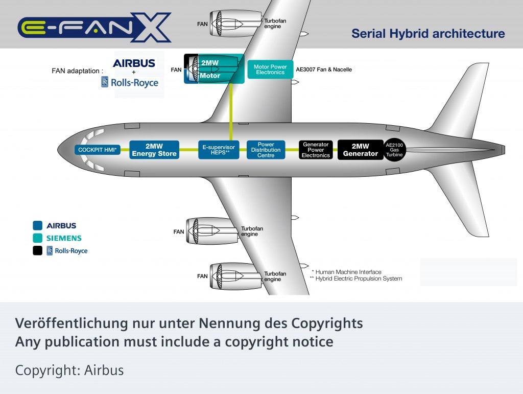 airbus-siemens-rolls-royce-infrografik-e-fan-x-hybrid-flugzeug