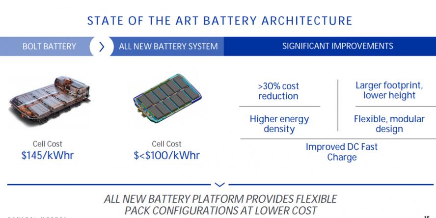 general-motors-details-batteriepreise