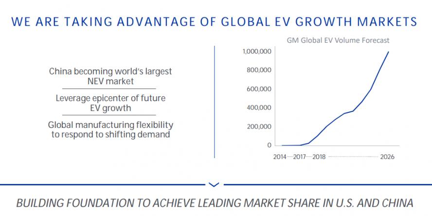 general-motors-details-ev-markt