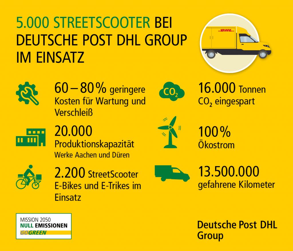 streetscooter-infografik-zahlen