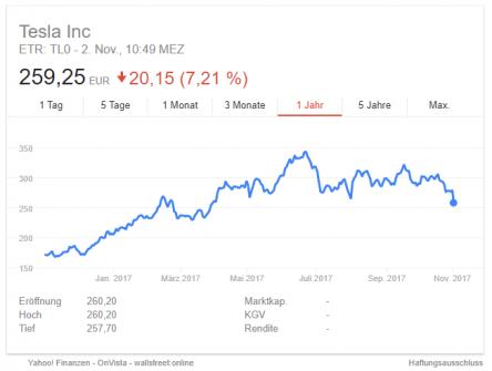 tesla-aktie-q3-2017-google