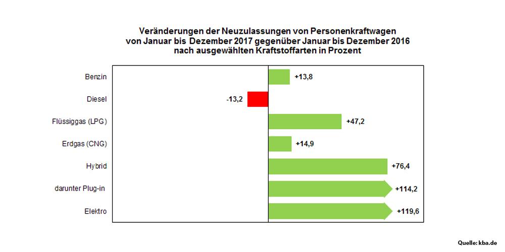 januar-bis-dezember-kraftstoffarten-antriebe-kba-deutschland