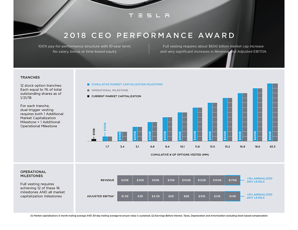tesla-ceo-performance-award-2018