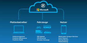 zf-microsoft-azure-cloud-plattform-ces-2018