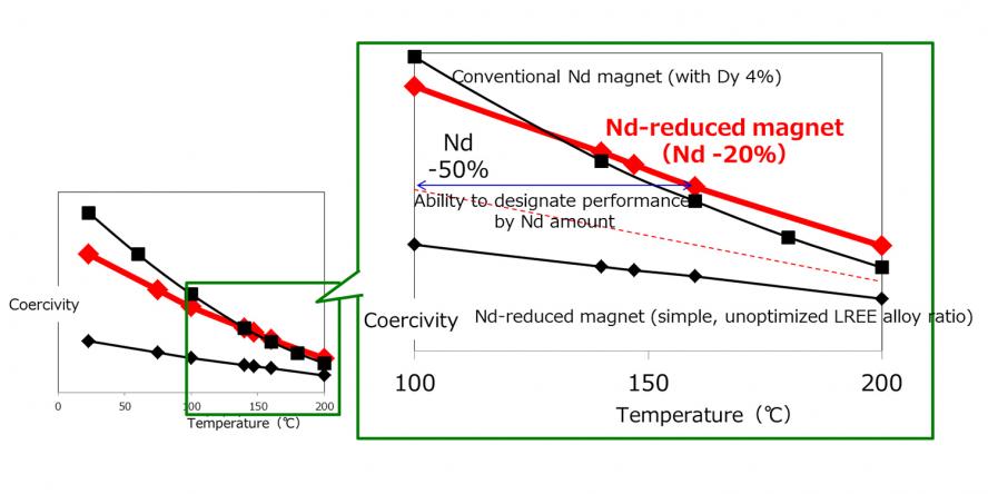 toyota-motor-magnet--temperature-2018