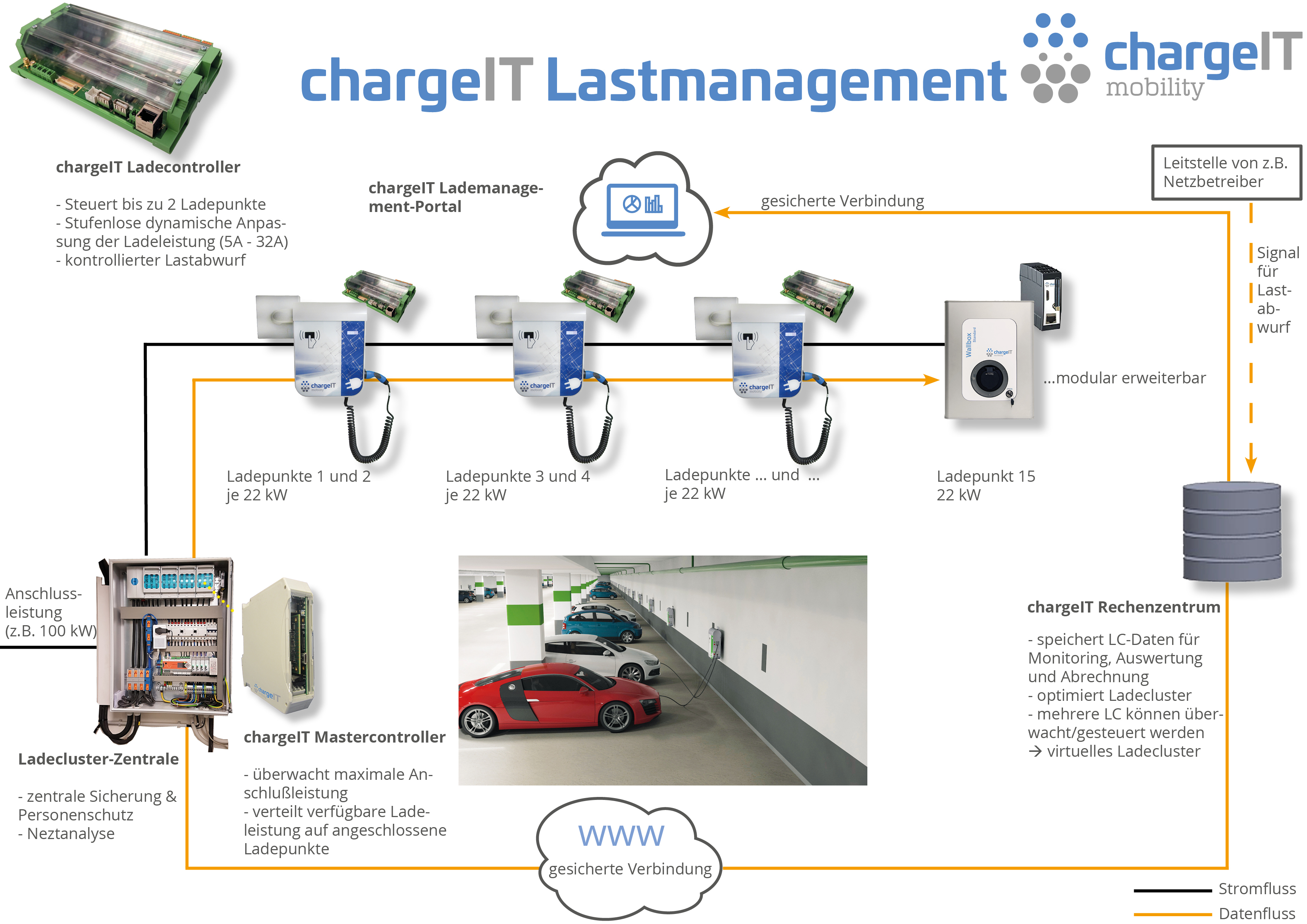 Lademanagement-cargeIT_mobility