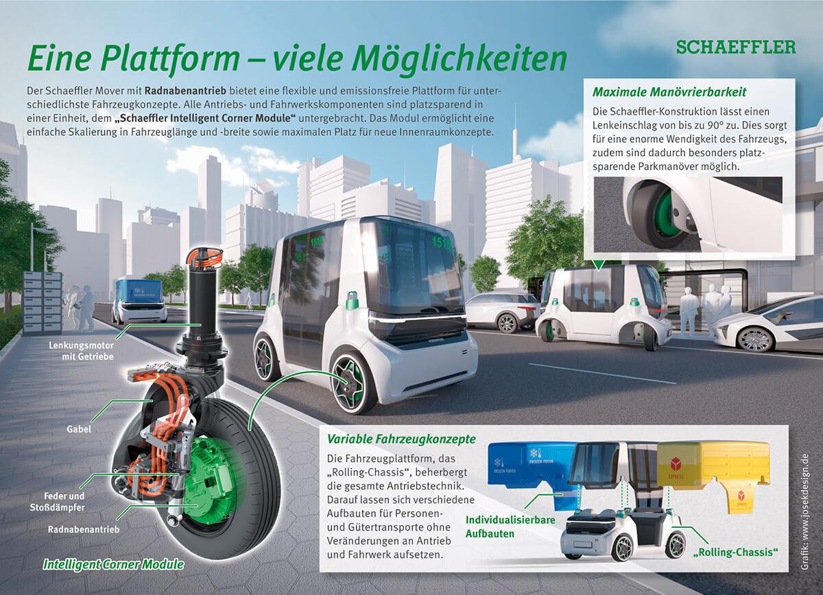 schaeffler-mover-infografik