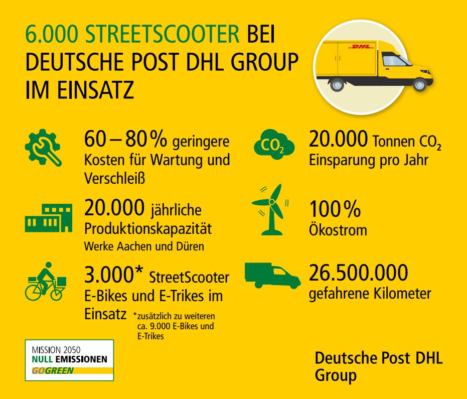 deutsche-post-dhl-streetscooter-infografik-mai-2018