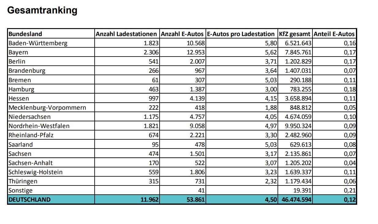 eon-statistik-elektromobilitaet-deutschland-2018-tabelle